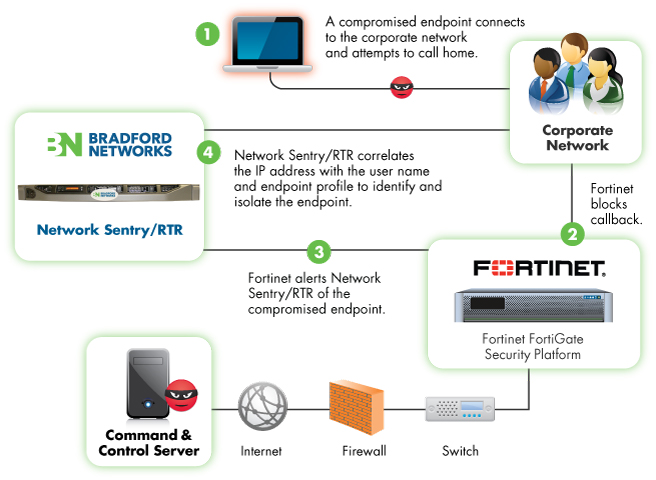 Bradford Networks' Network Sentry/RTR for Fortinet