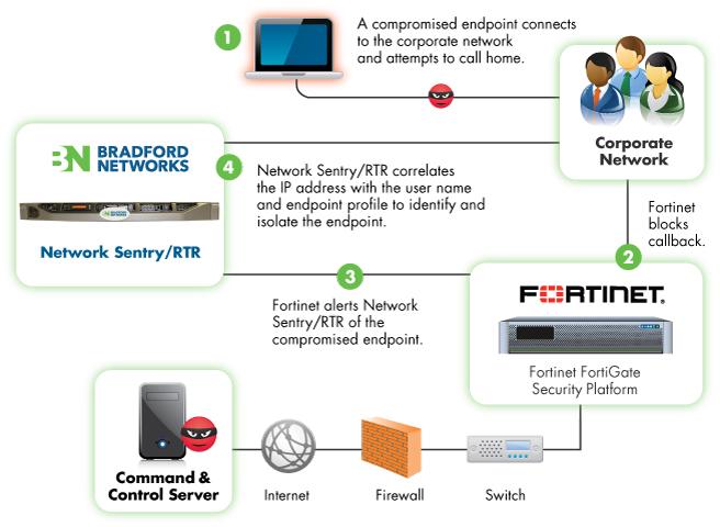 Bradford Networks' Network Sentry/RTR for Fortinet
