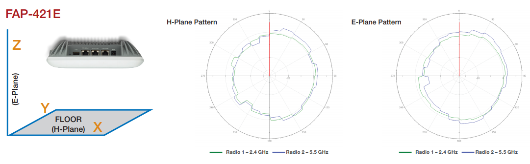 FortiAP 421E Antenna Radiation Patterns