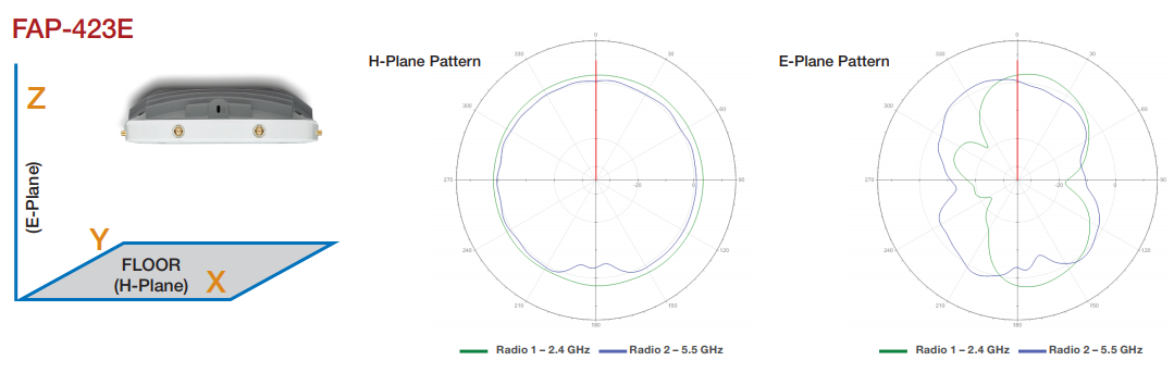 FortiAP 423E Antenna Radiation Patterns