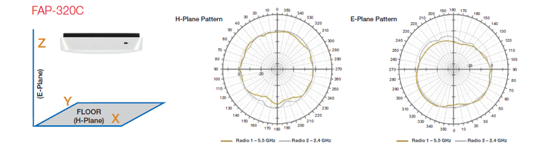 FAP-320C Antenna Radiation Patterns
