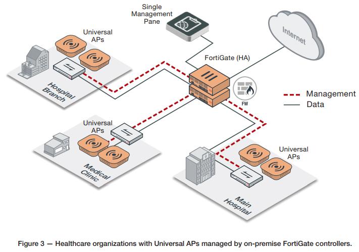 Fortinet FortiAP U223EV | AVFirewalls com