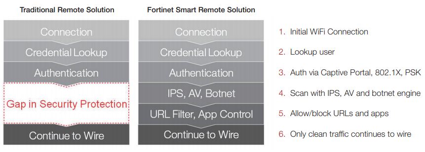 Fortinet approach to secure remote-managed WiFi
