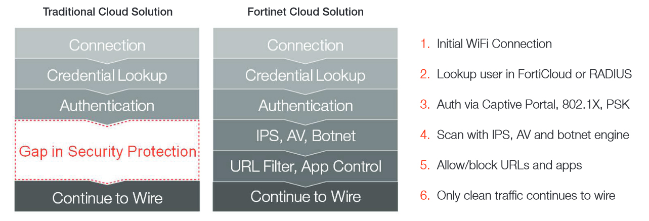 Fortinet approach to secure cloud-managed WiFi
