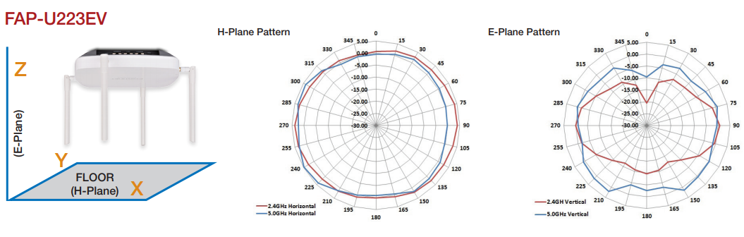 FortiAP-U223EV Antenna Radiation Patterns