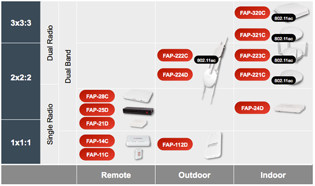 FortiAP Wireless Access Points