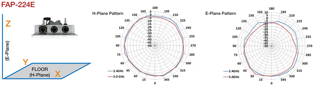 FortiAP-224E Antenna Radiation Patterns
