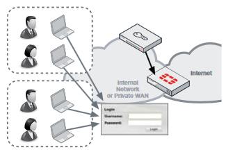 FortiAuthenticator Portal and Widgets