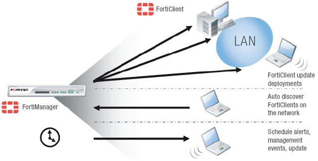 Fortinet FortiClient PC | AVFirewalls com