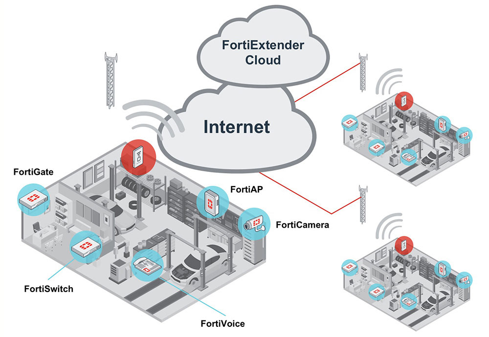 Схема сетевого подключения