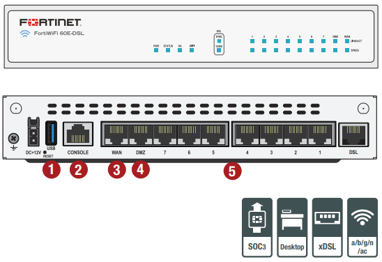 Fortinet FortiGate 60E-DSL/J Series | AVFirewalls com