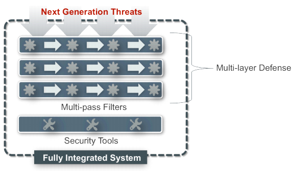 Best Practices against new advanced Threats: Advanced Persistent Defence