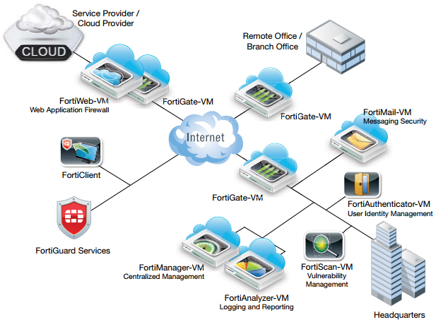 Fortinet Virtual Appliance Family Deployment