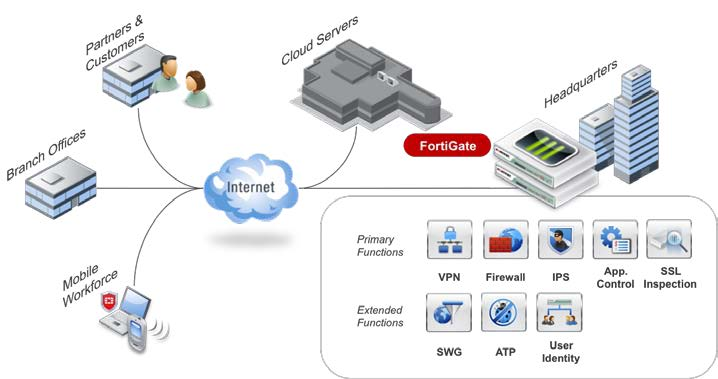 FortiGate deployed as mid-enterprise edge firewall