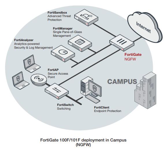 Fortinet FortiGate 100F Series | AVFirewalls com