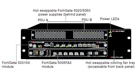 FortiGate 5020