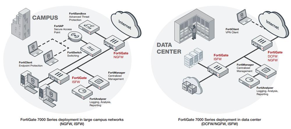 FortiGate 7000 Series deployment
