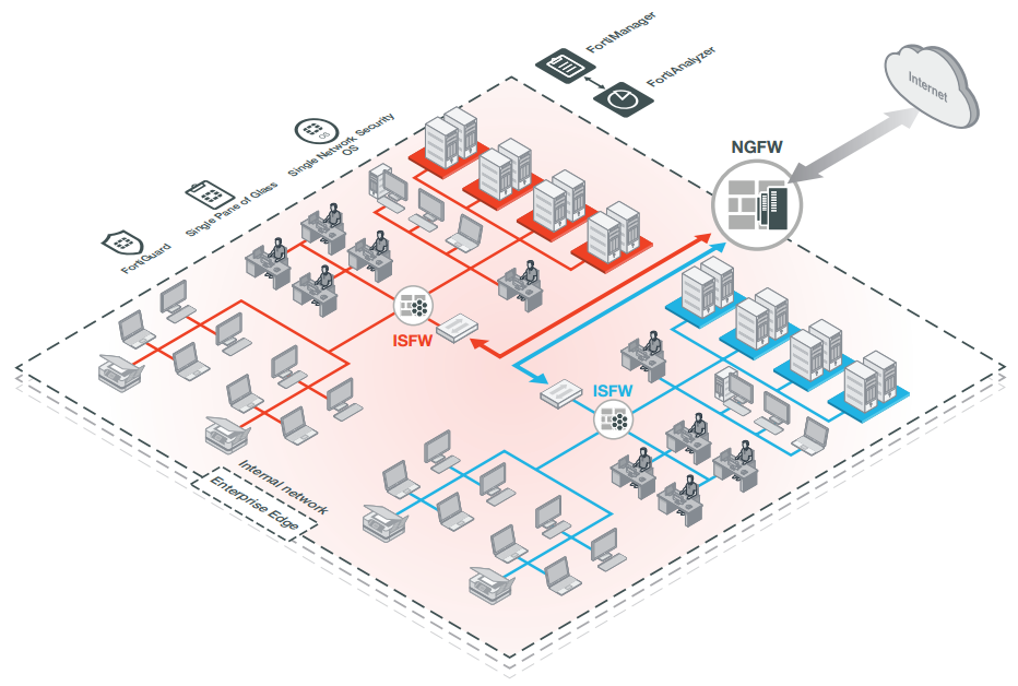 Figure 1: FortiGate 7000 Series deployment in large campus networks (NGFW, ISFW)