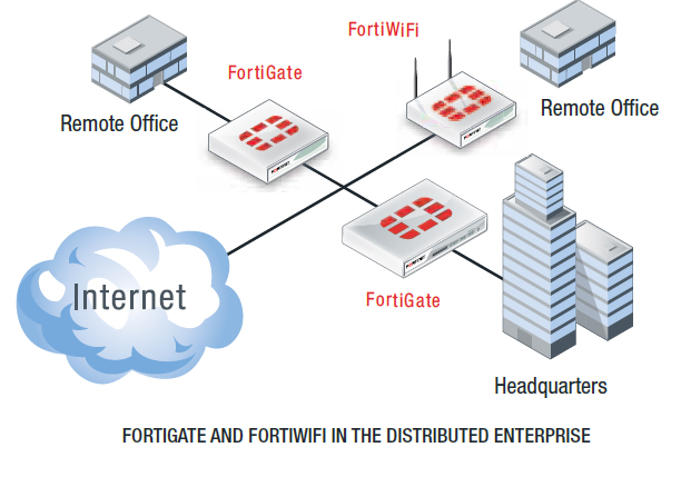 FORTIGATE AND FORTIWIFI IN THE DISTRIBUTED ENTERPRISE