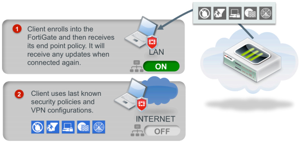 Endpoint control with off-net protection