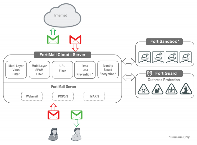 FortiMail Cloud — Server