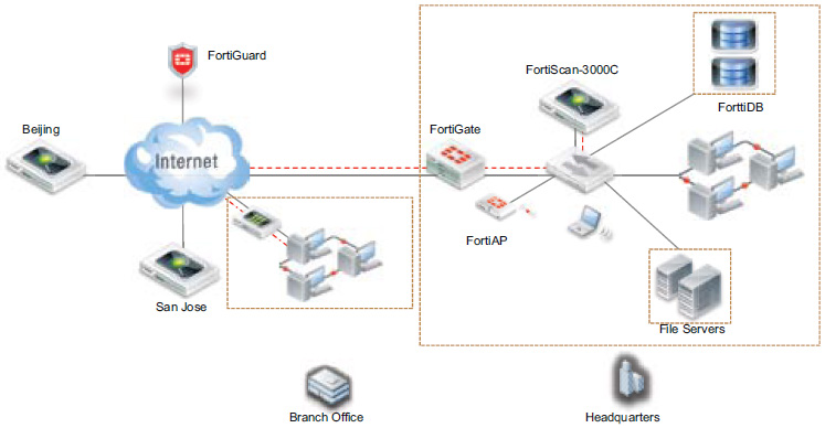 FortiScan Deployment - Large Enterprise-Carrier Network