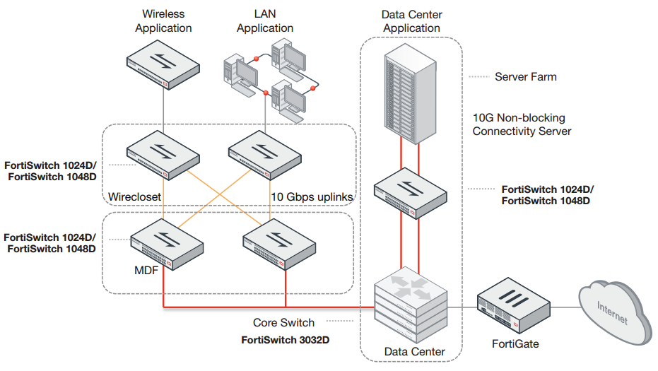 Fortinet FortiSwitch 1024D | AVFirewalls com