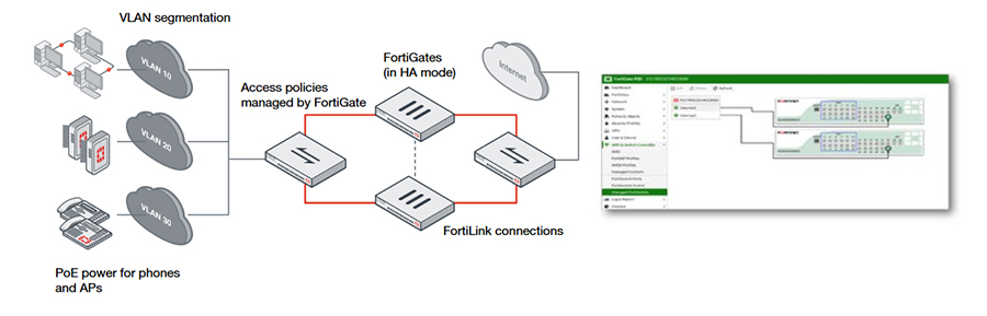 FortiSwitch Deployment Example