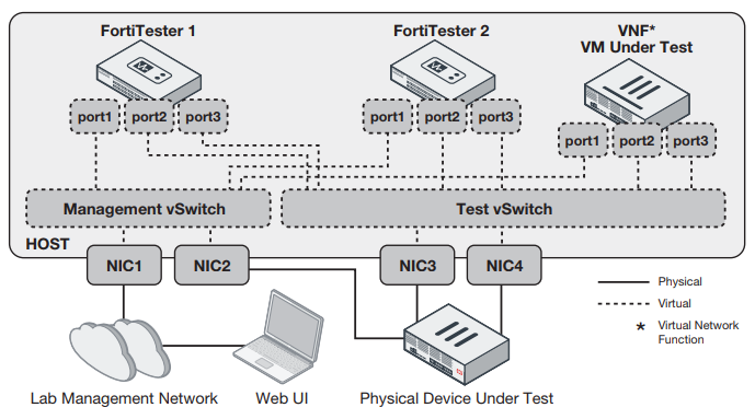 Example deployment for both virtual and physical device tests