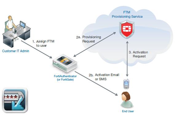 FortiToken-Mobile-Service