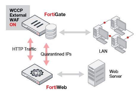Fortinet FortiWeb VM01 | AVFirewalls com