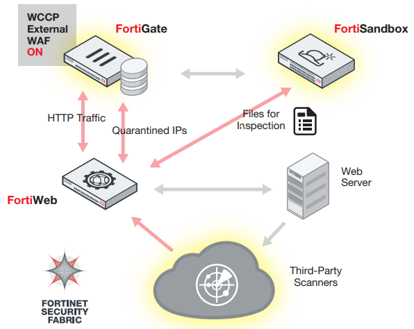 Fortinet FortiWeb Highlights 3