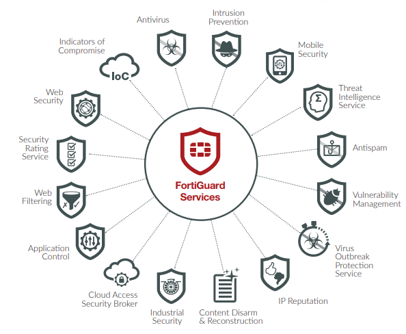 Fortinet Fortiguard Security Services | AVFirewalls com