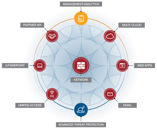 Fortinet Fortiguard Security Services | AVFirewalls com