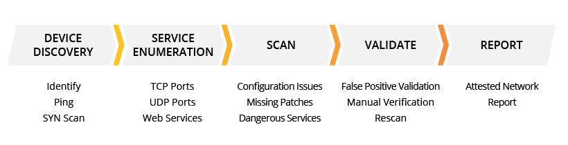PCI Compliance Scanning Overview