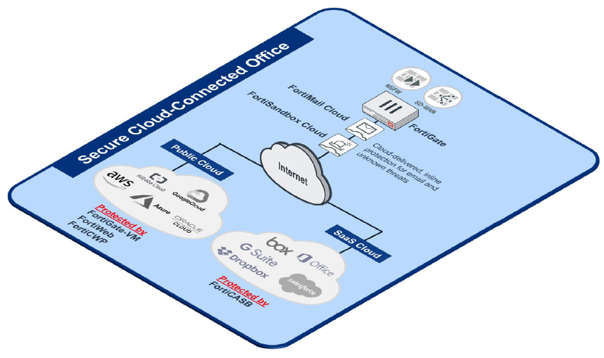 Cloud-connected Office Architecture Diagram