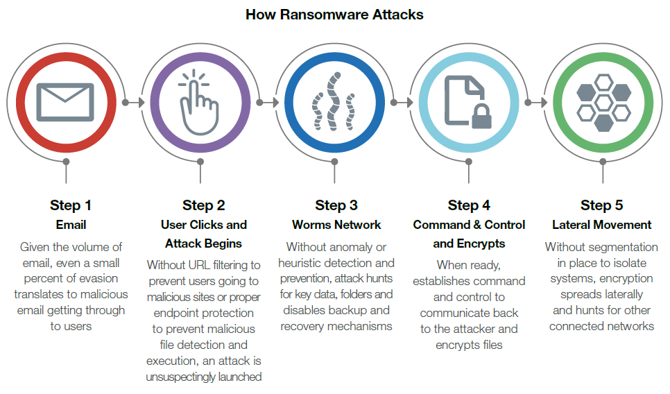 How Ransomware Attacks