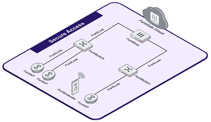 Secure Access Architecture Diagram